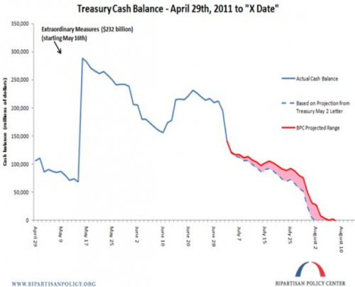 8 Charts You Must see To Discuss The Debt Ceiling