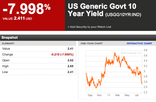 US Generic Govt 10 Year Yield  USGG10YR IND Index Performance  Bloomberg 1