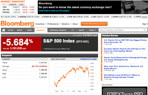 S P 500 Index  SPX IND Index Performance  Bloomberg 1