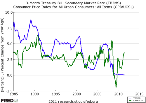 FRED Graph  St Louis Fed 5