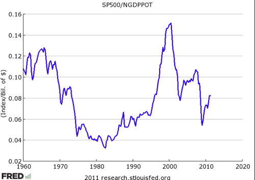 FRED Graph  St Louis Fed 6
