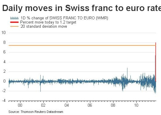 Charts of the day Swiss franc edition | Felix Salmon