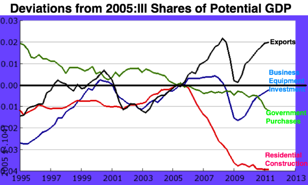 Deviations from 2005Q3:  Shares of potential GDP