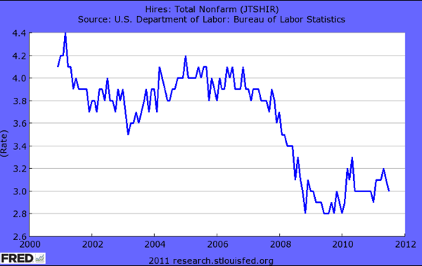 FRED Graph  St Louis Fed 8
