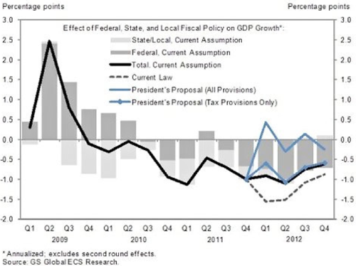 The Chart That Proves the Stimulus Was Never Tried  Daily Intel 1
