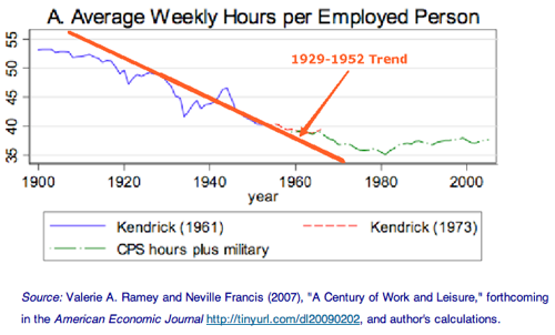 Understanding the Great Depression Blogging Labor Input and Its Trend