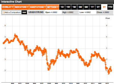 US Generic Govt 10 Year Yield  USGG10YR IND Index Performance  Bloomberg