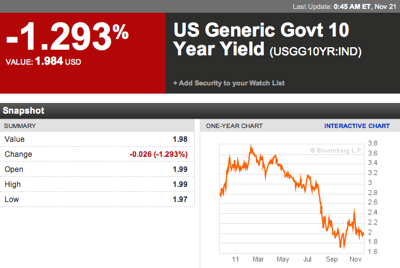 US Generic Govt 10 Year Yield  USGG10YR IND Index Performance  Bloomberg 2