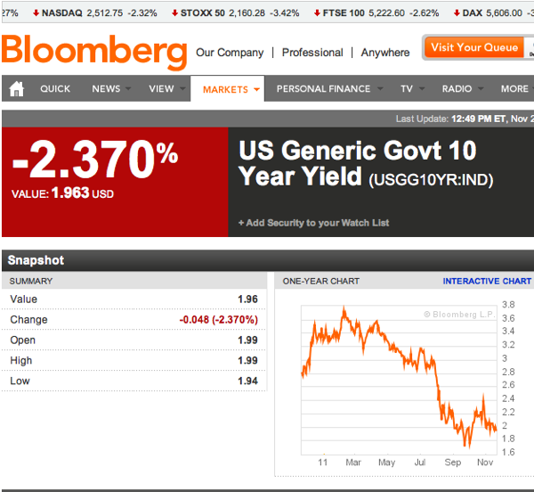 US Generic Govt 10 Year Yield  USGG10YR IND Index Performance  Bloomberg 3