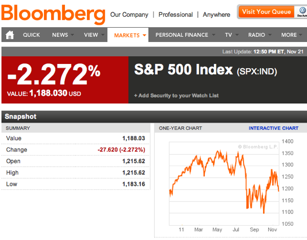 S P 500 Index  SPX IND Index Performance  Bloomberg