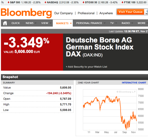 Deutsche Borse AG German Stock Index DAX  DAX IND Index Performance  Bloomberg 1