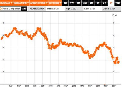 German Government Bonds 10 Yr Dbr  GDBR10 IND Index Performance  Bloomberg