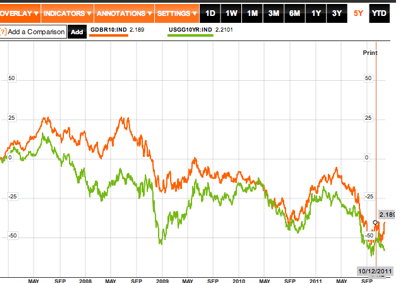 German Government Bonds 10 Yr Dbr  GDBR10 IND Index Performance  Bloomberg 1