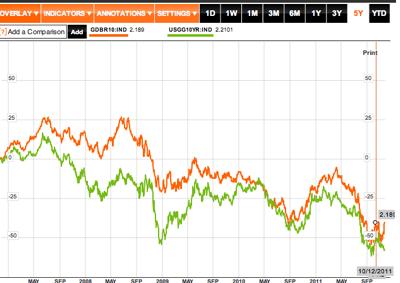 German Government Bonds 10 Yr Dbr  GDBR10 IND Index Performance  Bloomberg 1