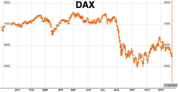 Deutsche Borse AG German Stock Index DAX  DAX IND Index Performance  Bloomberg
