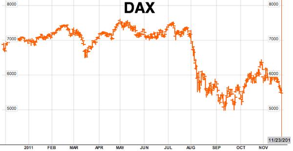 Deutsche Borse AG German Stock Index DAX  DAX IND Index Performance  Bloomberg