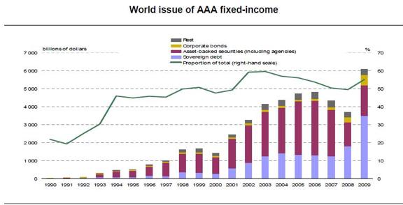 FT Alphaville  The AAA bubble