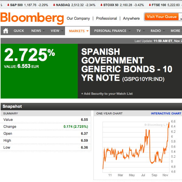 SPANISH GOVERNMENT GENERIC BONDS  10 YR NOTE  GSPG10YR IND Index Performance  Bloomberg