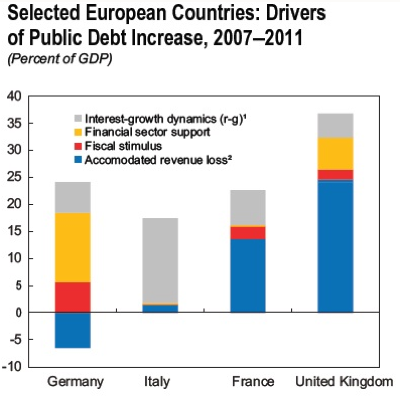 Chart of the week IMF edition | afoe | A Fistful of Euros | European Opinion