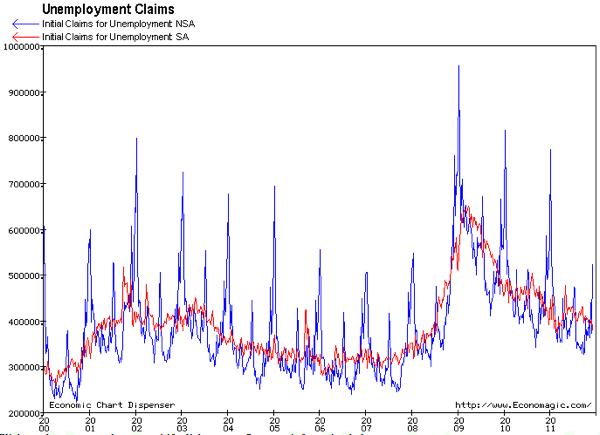 Economagic Economic Chart Dispenser