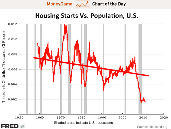 CHART OF THE DAY We ll Need To Build A LOT More Houses
