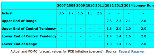 Econbrowser Inflation expectations and the Fed
