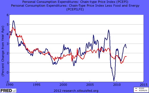 FRED Graph  St Louis Fed 1