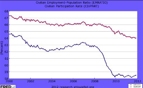 problems for unemployment essay