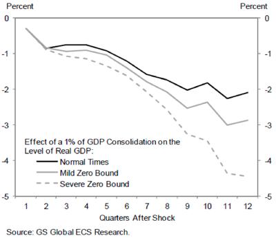 Stuck at Zero   Jared Bernstein   On the Economy