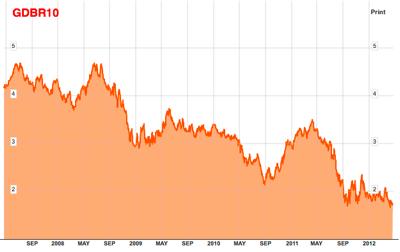 German Government Bonds 10 Yr Dbr Chart  GDBR10  Bloomberg