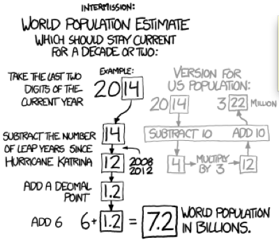 World Population Estimate