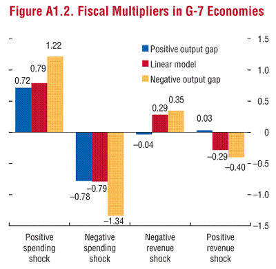 Econbrowser State Dependence and Fiscal Multipliers