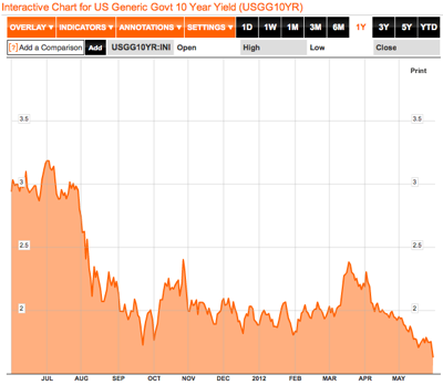 US Generic Govt 10 Year Yield Chart  USGG10YR  Bloomberg 1