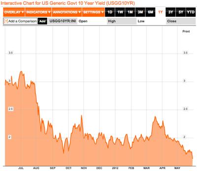 US Generic Govt 10 Year Yield Chart  USGG10YR  Bloomberg 1