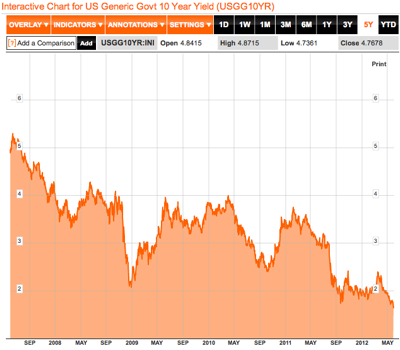 US Generic Govt 10 Year Yield Chart  USGG10YR  Bloomberg 2