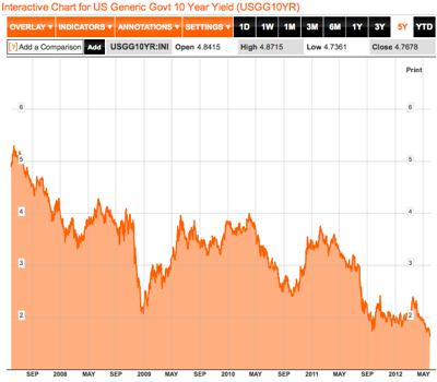 US Generic Govt 10 Year Yield Chart  USGG10YR  Bloomberg 2
