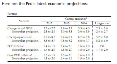 Monetary policy The Fed s communications problem | The Economist