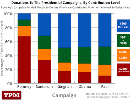 Two Charts That Should Make Romney Gulp | TPM2012