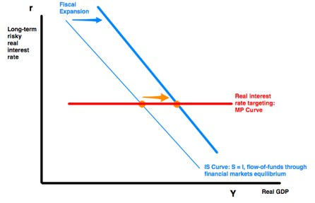 20120227 delong summers brookings fiscal policy in a depressed economy pre discussant draft pages 3