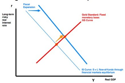 20120227 delong summers brookings fiscal policy in a depressed economy pre discussant draft pages 2 1