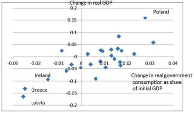 Fiscal Policy and Growth In Europe  NYTimes com 1