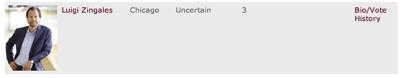 Poll Results | IGM Forum 2