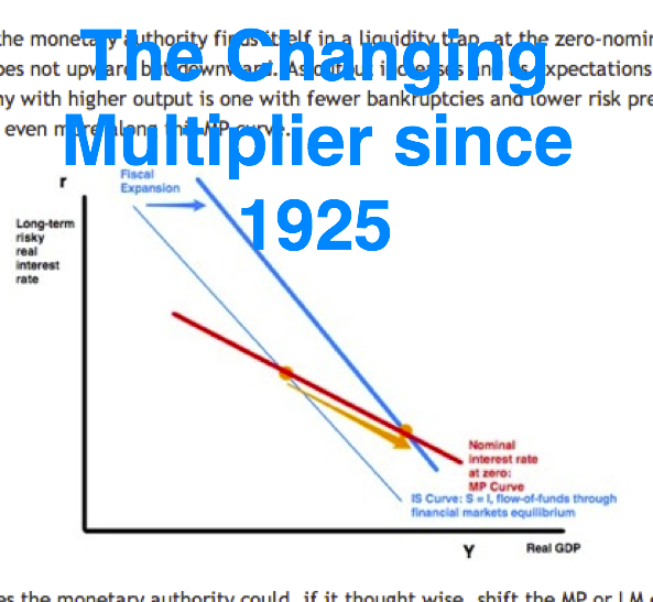 The Changing Multiplier since 1925