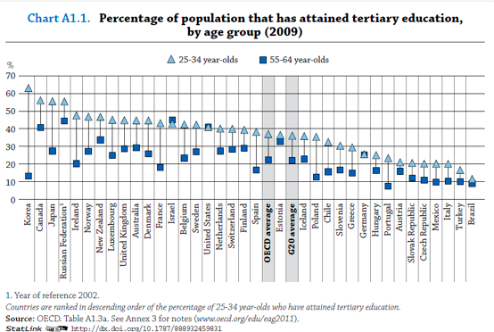Middle Class Political Economist America Shows No Increase in College Graduation Rates over the last 30 Years