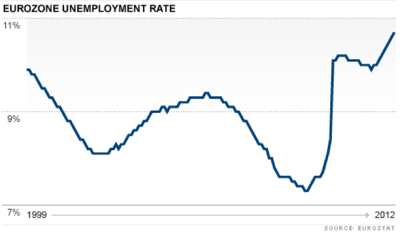 Eurozone unemployment rate at 10 7  Mar 1 2012