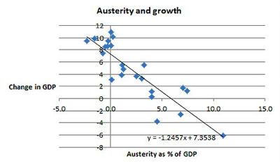 Austerity And Growth Again  Wonkish  NYTimes com