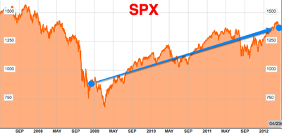 SPX Chart  S P 500 Index  Bloomberg