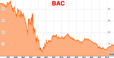 BAC New York Stock Chart  Bank of America Corp  Bloomberg 1