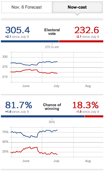July 16 Obama Gains Ground From Ohio Poll  NYTimes com