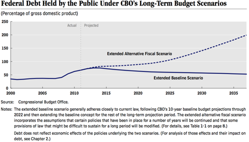 ‎cbo gov sites default files cbofiles attachments 06 05 Long Term Budget Outlook pdf